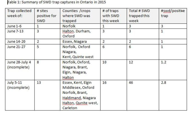 SWD trap captures July 10