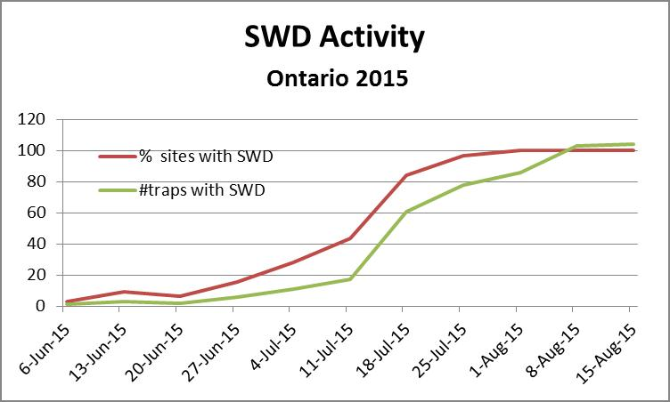 Percent sites and number of traps positive for SWD